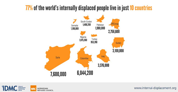 internal displacement 10 countries 720