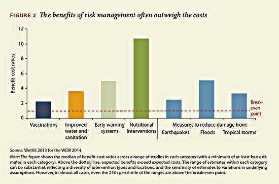 wdr 2014 benefits-of-risk 550